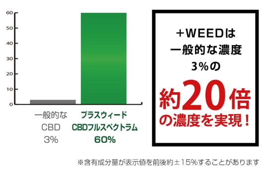 +WEED CBD 60%